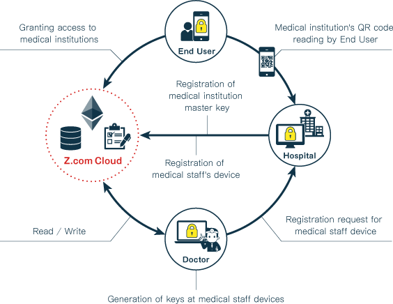 <Service flow of medical record sharing system>