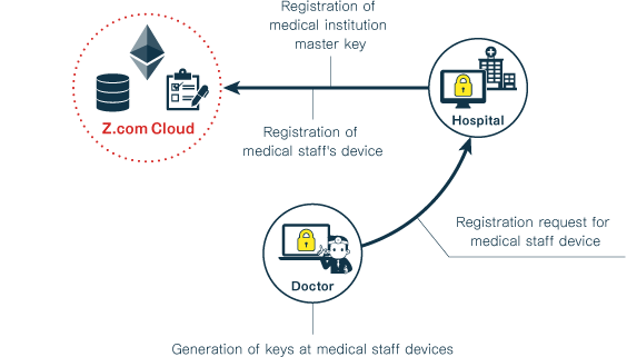 [Medical Institution – The System's Implementation Flow]
