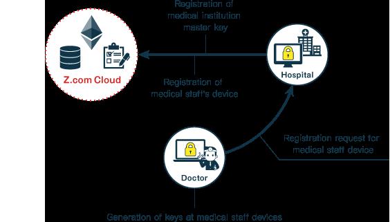 [Medical Institution – The System's Implementation Flow]